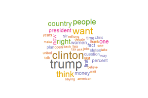 Word Cloud For Clinton, Trump, and Wallace