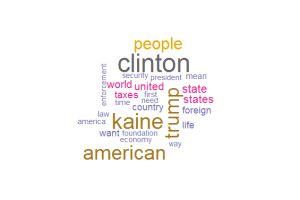 Pence Word Cloud