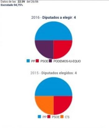 votos provincial