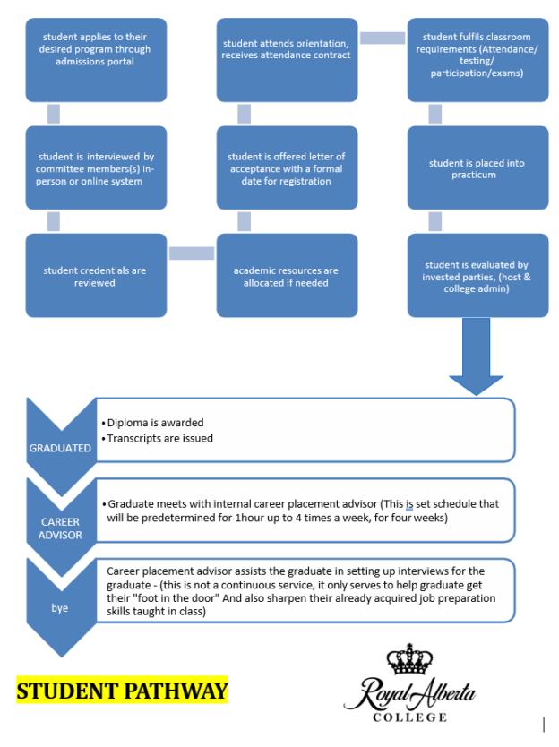 Diagram of General Student Pathway