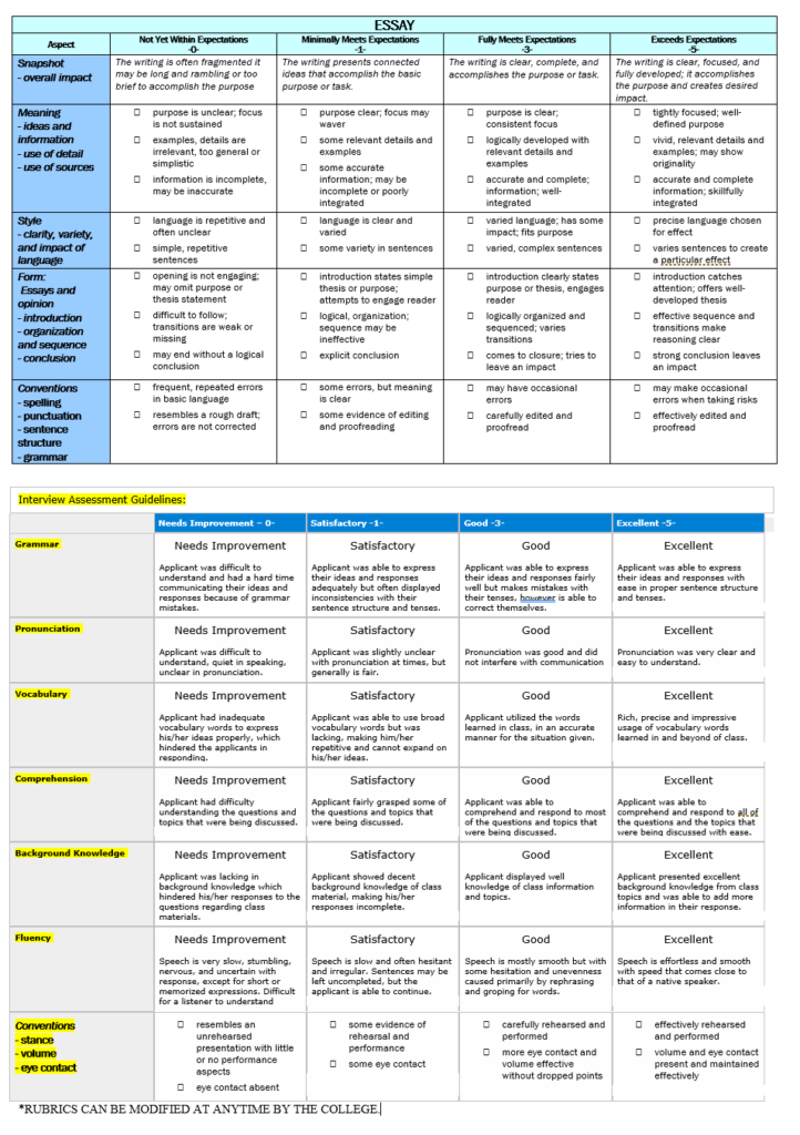 Rubric describing criteria on which essay and interview is evaluated Download Below