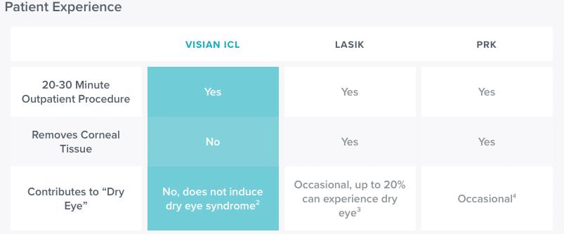 VISIAN ICL Lens 3