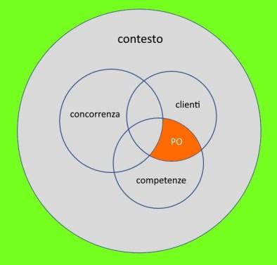 grafico di analisi del posizionamento ideale di un'azienda. C'è un'area di intersezione esclusa la concorrenza, tra le proprie capacità e competenze e i clienti.
