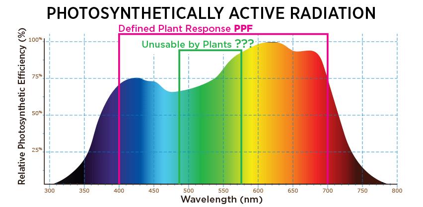 Led Grow Light Color Spectrum