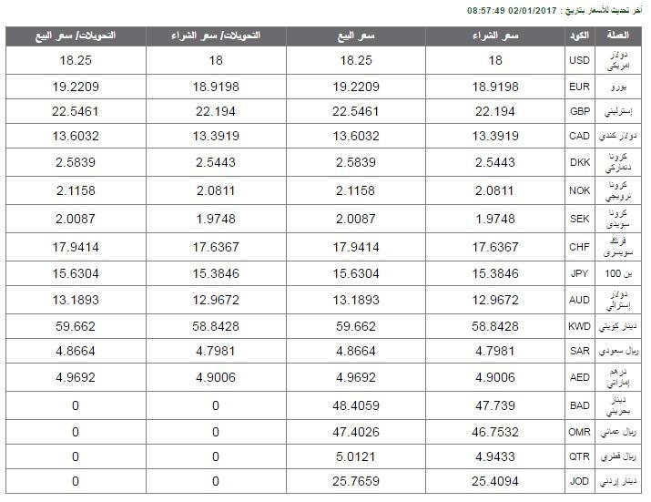 تعرف على أسعار العملات بالبنك الأهلى اليوم جريدة البورصة