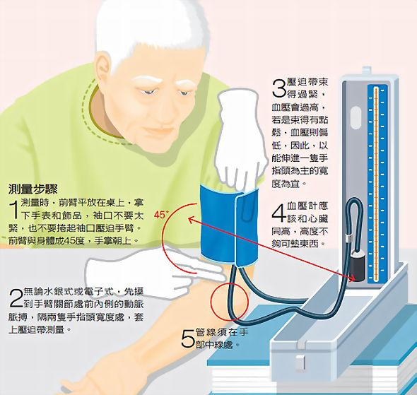 高血壓》低血壓 熟年時代》在家量血壓… - 曾經滄海難為水♥除卻巫山不是雲 - udn部落格