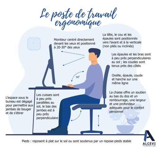 le poste de travail ergonomique avec toutes les indications
