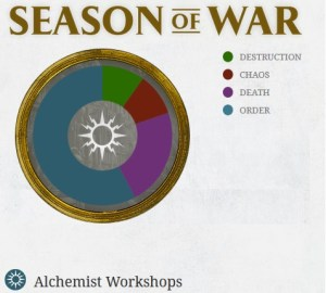 Warhammer Age of Sigmar Season of War