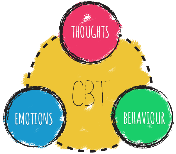 Cognitive Behavioral Therapy works by managing emotions, thoughts, and behaviors (behaviour)