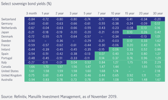 Negative bond yields Manulife Investment Management