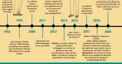 Cronología de la corrupción de la Casa Real de España (1962 - 2020). Autor: Trabajo propio. Fuente: Medios de comunicación.