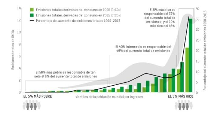 """El """"gráfico de dinosaurio"""", que refleja el desigual aumento de las emisiones de carbono entre 1990 y 2015. Autor: Captura de pantalla realizada el 25/09/2020 a las 7:40h. Fuente: Informe Combatir la desigualdad de las emisiones de carbono de Intermón Oxfam."""
