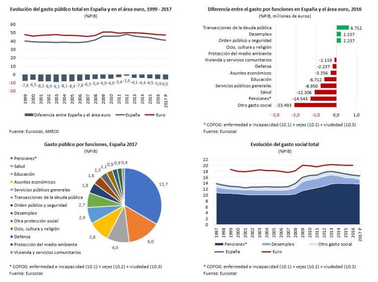 Gastos de España por porcentaje de PIB en 2017. Los gastos políticos totales apenas alcanzan el 0,6%. Autor y fuente: Eurostat.