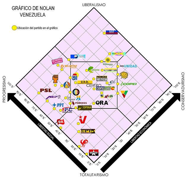 Diagrama de Nolan clásico con los logos de los diferentes partidos políticos de Venezuela. Autor: Ar. 1960, , 21/01/2016. Fuente: Wikimedia Commons. (CC BY-SA 4.0.).
