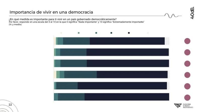 Importancia de la democracia, donde se observa que los votantes de Vox son quienes menos la valoran. Autor: Captura de pantalla realizada el 15/10/2020 a las 22:30h. Fuente: Agencia 40db.