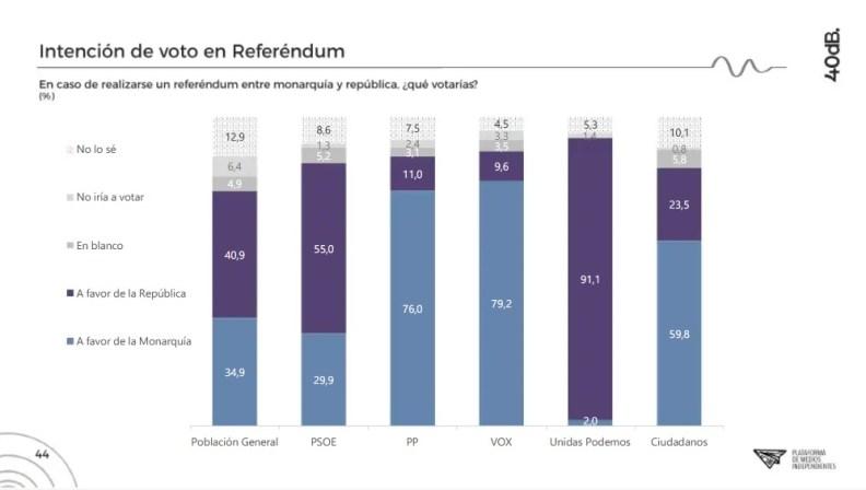 Referéndum monarquía y república