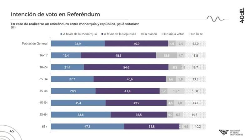 La gente joven es la que mayoritariamente prefiere un modelo republicano según la encuesta. Autor: Captura de pantalla realizada el 15/10/2020 a las 22:32h. Fuente: Agencia 40db.