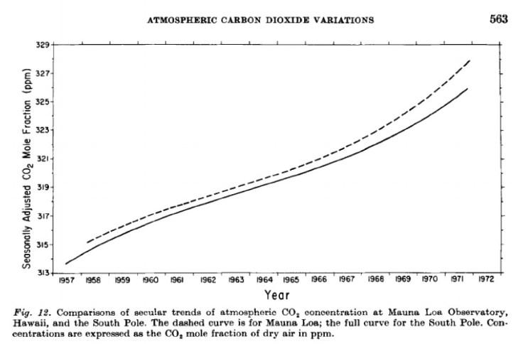 Cambio climático: Emisiones de CO2 en la atmósfera entre 1950 y 1980 por ppm en el Polo Sur. Autor: Captura de pantalla realizada el 01/10/2020 a las 19:08h. Fuente: Estudio Atmospheric Carbon Dioxide Variations on the South Pole (CHARLES D. KEELING, J. ALEXANDER ADAMS, JR., CARL A. EKDAHL, JR., and PETER R. GUENTHER, Scripps Imtitution of Oceanography, University of California at San Diego, La Jolla, California, USA, 1976)
