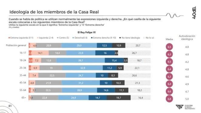 Los datos de la encuesta muestran que la percepción ideológica de Felipe VI se que es de derechas. Autor: Captura de pantalla realizada el 15/10/2020 a las 22:56h. Fuente: Agencia 40db.