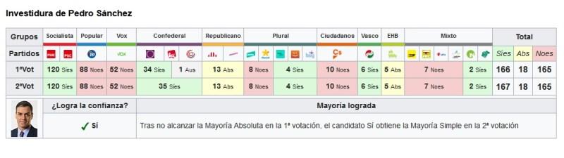 Resultado de la segunda sesión de investidura de Pedro Sánchez, en la que salió elegido presidente de España con 167 votos a favor. Autor: Autor: Captura de pantalla realizada el 17/12/2020 a las 16:07h. Fuente: Wikipedia.
