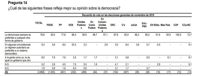 El 22,4% de las personas encuestadas que votaron en las pasadas elecciones generales a Vox prefiere un régimen autoritario. Autor: Captura de pantalla realizada el 19/02/2021 a las 10:42h. Fuente: Es3309reiMT_A.pdf (cis.es)