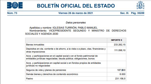 Declaración de bienes de Pablo Manuel Iglesias. Autor: Captura de pantalla realizada el 09/04/2021 a las 17:01h. Fuente: BOE. bulos