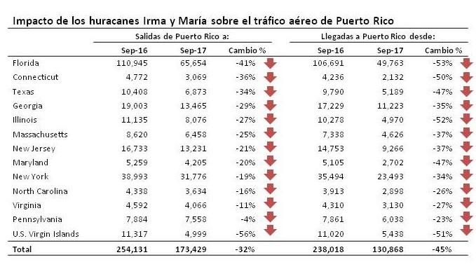 Fuente: U.S. Bureau of Transportation Statistics, Air Carrier Statistics, T-100 Domestic Segment (U.S. Carriers). Nota: Se excluyen vuelos dentro de Puerto Rico (intra-isla). Se excluyen los estados que recibieron menos de mil pasajeros de Puerto Rico en septiembre 2016, por lo cual la suma de los estados es levemente distinta al total reportado en la tabla.