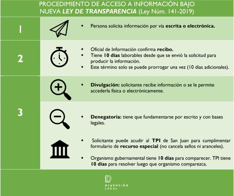 5 cosas que debes saber sobre el derecho a información en Puerto Rico