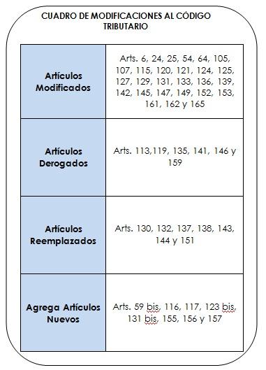 cuadro de modificaciones codigo tributario