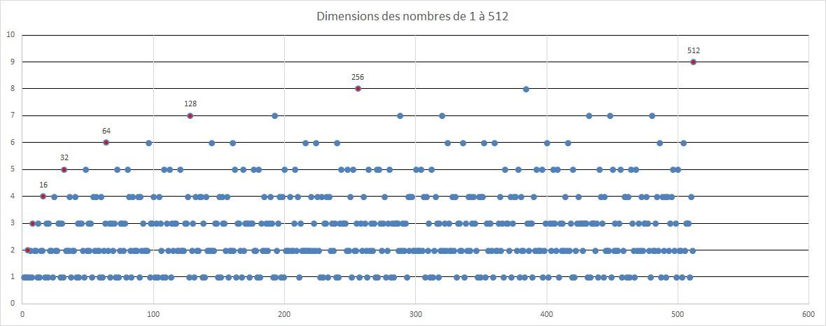 Dimensions des nombres