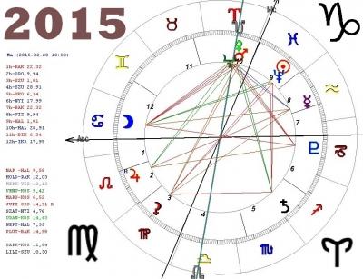 Egy 2015-ös évi asztrológiai konstelláció