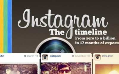 Upload Foto Instagram Tanpa Cropping