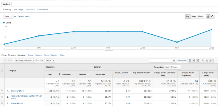 Media Sosial Google Analytics