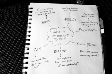 Photo of mind map of things that make a good bridesmaid.