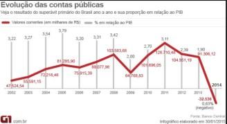 Brasil está tecnicamente quebrado - superavit primario