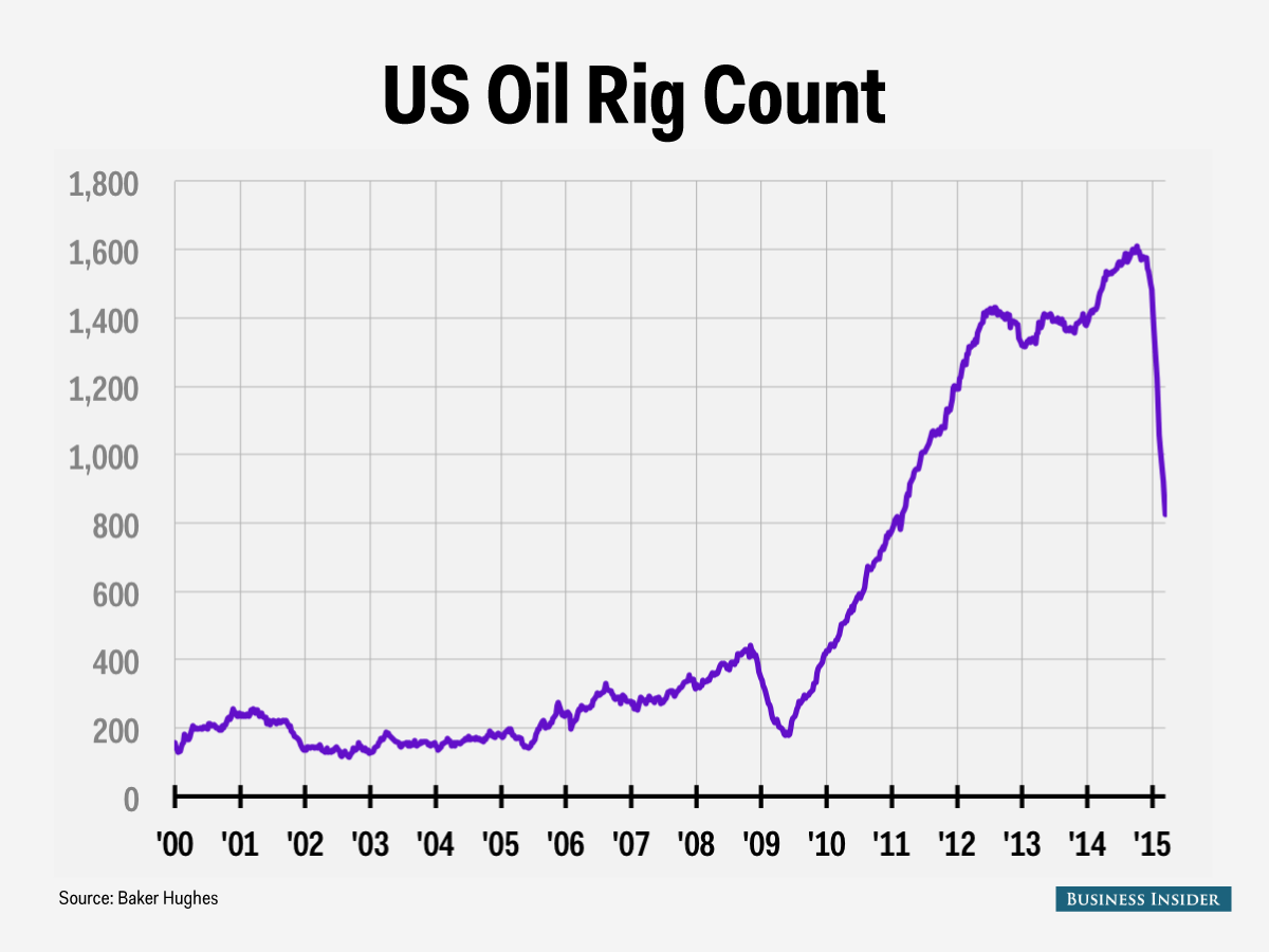 The Downturn In Us Oil Production