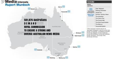 Demanding Royal Commission in media ownership in Australia