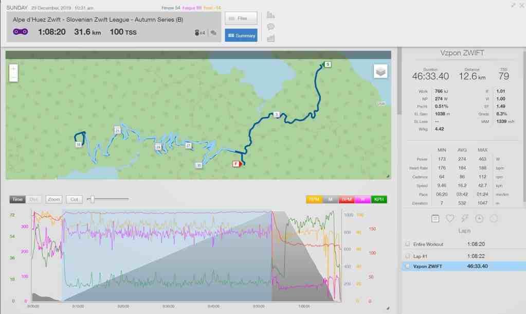 Kolesarski vzpon na Alpe d`ZWIFT analiza podatkov dirke.