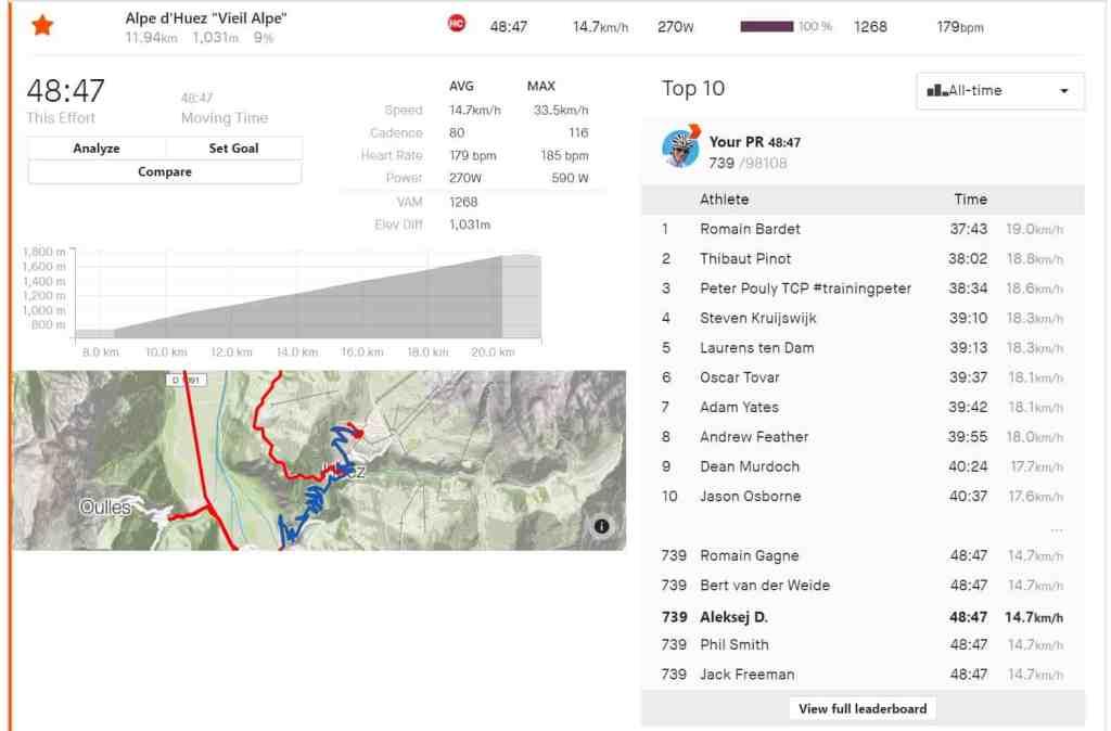 Najboljši časi kolesarski vzpon Alpe d`Huez na portalu STRAVA