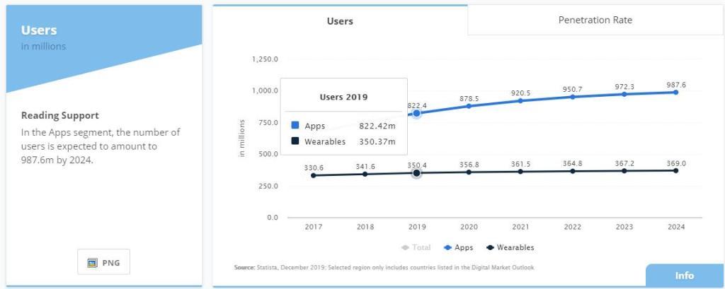 Graf prikazuje število uporabnikov mobilnih fitnes aplikacij v obdobju sedmih let. STRAVA problem Aleksej Dolinšek trener kolesarstva