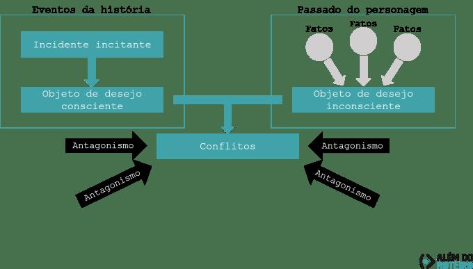 Diagrama - criando a relação entre público e protagonista - Conflitos completo