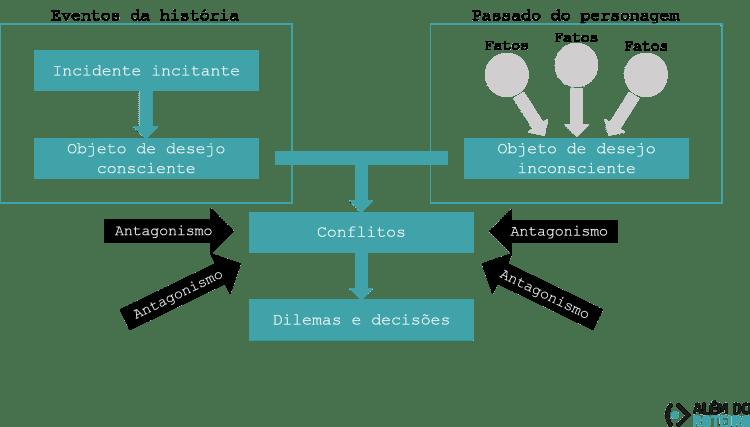Diagrama - criando a relação entre público e protagonista - Dilemas e decisões