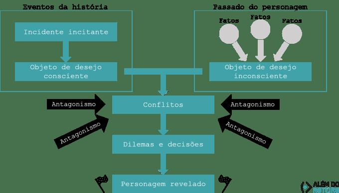 Diagrama - criando a relação entre público e protagonista