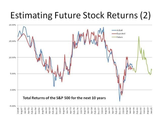 25334f42d59d Estimating Future Stock Returns – The Aleph Blog