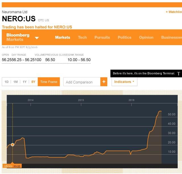 NERO_OTC US Stock Quote