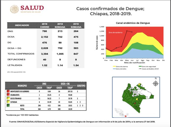 Van 9 muertes por dengue en Chiapas y 847 confirmados