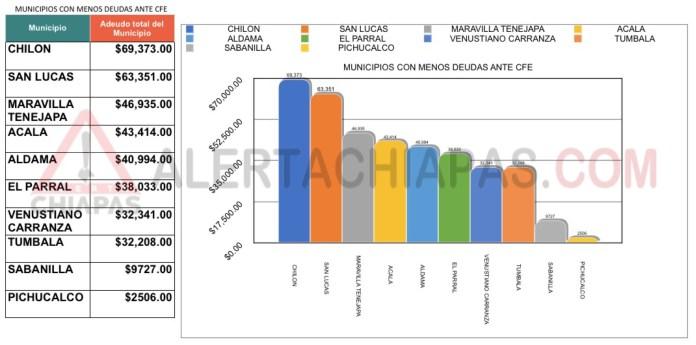 ¡Todos los municipios de Chiapas les deben a la CFE más de 719 mdp! IMG 4928