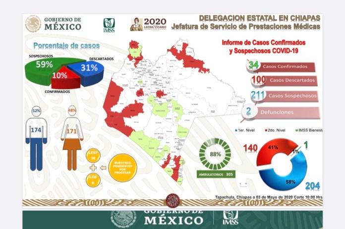 Golpea pandemia de Covid19 a trabajadores del IMSS en Chiapas IMG 0246