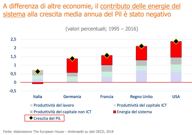 crescita media annua del PIL