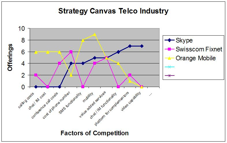 Strategy-Canvas-Telco-Industry.0.jpg